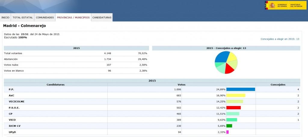 Resultados Elecciones 2015 - Colmenarejo