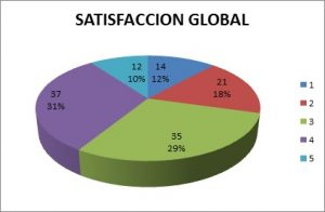 satisfaccion-global
